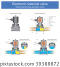Electronic solenoid valve. 39388872