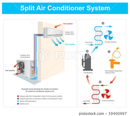 Split Air Conditioner System 39400997
