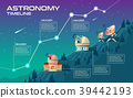 Astronomy timeline vector concept illustration 39442193