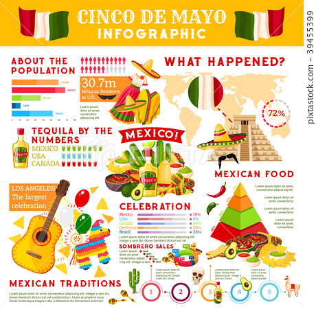 Cinco de Mayo infographic for mexican holiday 39455399