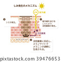 人體皮膚 皮膚 斷面圖 39476653