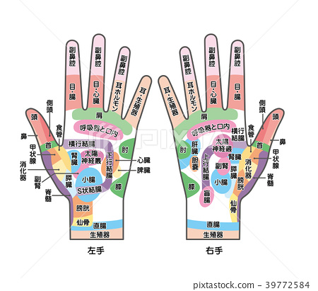 acupoint, hand, foot pressure point 39772584