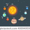 Solar system planets 40094959