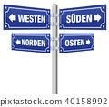 Cardinal Points Signpost German 40158992