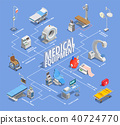 equipment, medical, isometric 40724770