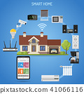 Smart Home and internet of things 41066116