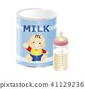 นมผงสามารถ (สีฟ้า) _ ขวดนม (นมเหลืองขาว) ชมพู 41129236