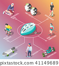Roller And Skateboarders Isometric Flowchart 41149689