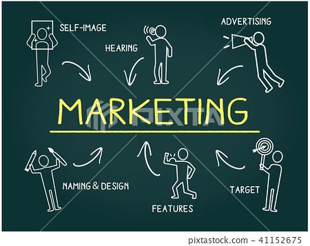 營銷描述圖標,粉筆在黑板上的手寫的圖像,矢量圖 41152675