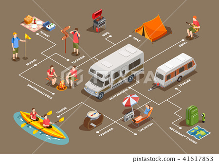 Going Camping Isometric Flowchart 41617853