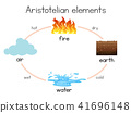 Aristotelian, element, water 41696148