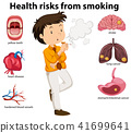 An Education Poster of Smoking and Health 41699641