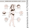 Infographic with women's body hair removal chart 41742096