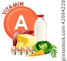 A Set of Vitamin A Food 42094220