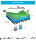Groundwater. Water natural is stored underground 42180550