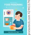 食物中毒 冰箱 病菌 42463376