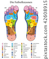 Foot Reflexology Table German Names 42608915