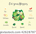 Vegetable drawing in cartoon style  42628787