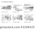 Tourist spots in Japan (Kinki district) 43206425