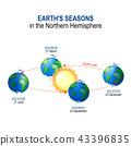 earth, sun, orbit 43396835