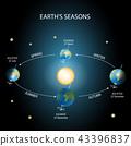earth, sun, orbit 43396837