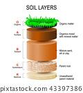 soil layers 43397386