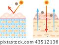 Ceramide healthy dry skin dry skin 43512136