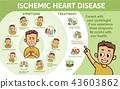 disease, heart, symptom 43603862