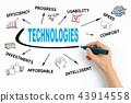 data, web, social 43914558