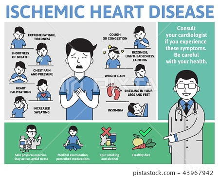 Ischemic Heart Disease infographics. Signs, symptoms, and treatment. Information poster with text 43967942