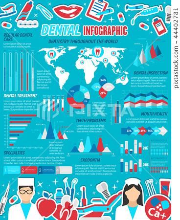 Dental care and dentistry medicine infographics 44402781