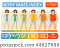 Body mass index woman age flat infographics template for fitness and obesity diet concept 44627699