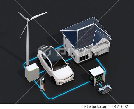 太陽能發電,風力發電,電動車電池再利用,電動汽車和充電設施的可再生能源網絡 44716022