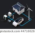 태양 광 / 풍력 발전, EV 배터리 재사용, EV 및 충전 시설의 재생 가능 에너지의 네트워크 이미지. 문자 수 44716026