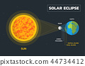 Solar eclipse diagram 44734412