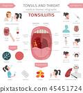 Tonsils and throat diseases. Tonsillitis  45451724