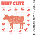 Meat,beef,chart 45566088