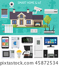Smart Home and Internet of Things 45872534