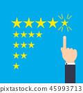 Feedback evaluation concept 45993713