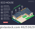 Green energy and eco friendly modern house 46253629