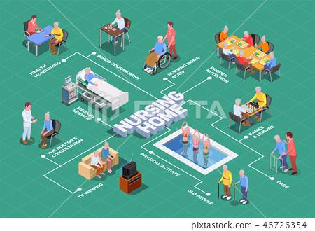 Nursing Home Isometric Flowchart 46726354