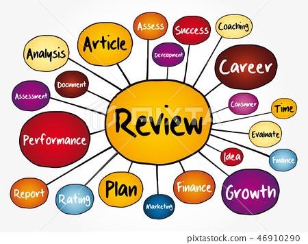 Review mind map flowchart 46910290
