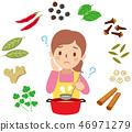 香料菜的問題 46971279