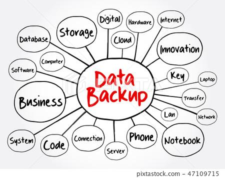 Data Backup mind map flowchart 47109715