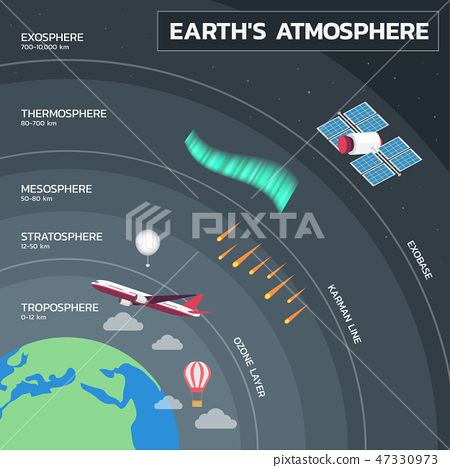 Atmosphere of Earth, Layers of Earth's Atmosphere 47330973