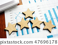 Business assessment. Results and five stars. 47696178