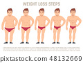 Male before and after diet, man body from fat to thin. weight loss steps vector illustration 48132669