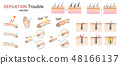 Vector set related to skin trouble self treatment of depilation and unwanted hair 48166137