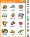 Nouns the can be  countable education worksheet 48511366