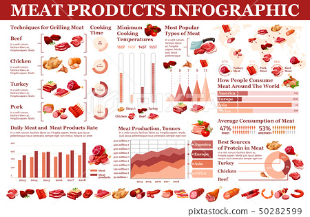 Meat products, butchery sausages infographic 50282599